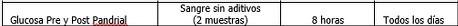 Glucosa pre y post prandial